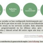 Tercer sector para la intervención social y relaciones laborales
