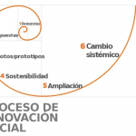 Innovación Social IV; el proceso (IV de IV)